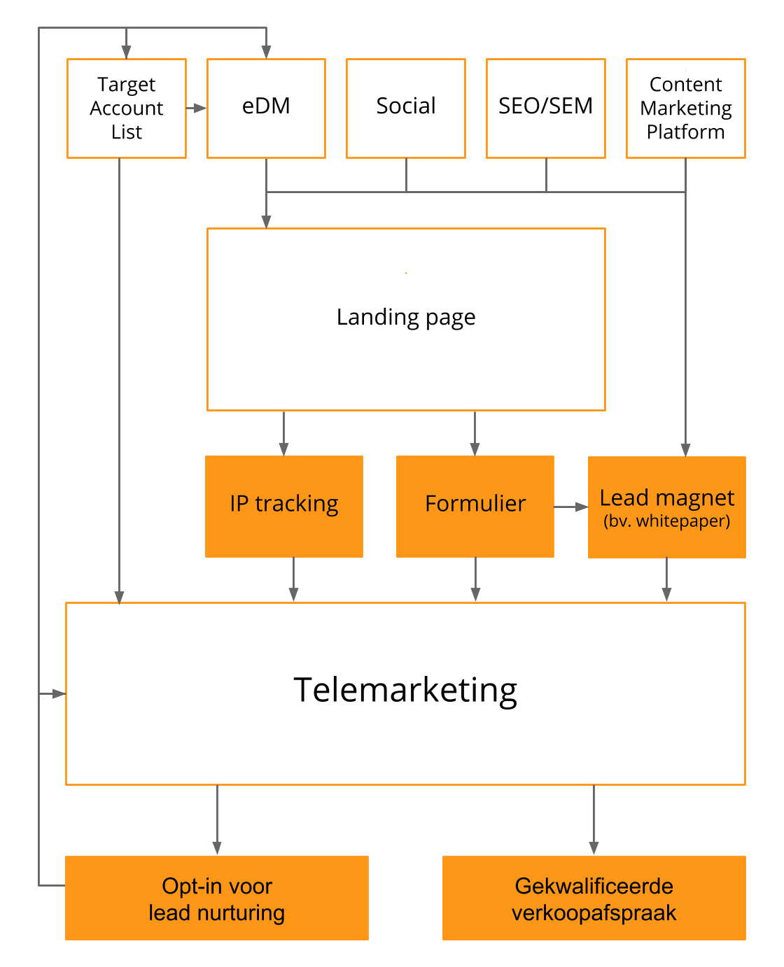 Lead generation voor B2B - telemarketing & digital marketing